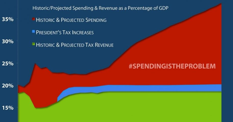 Spending is the Problem Graphic